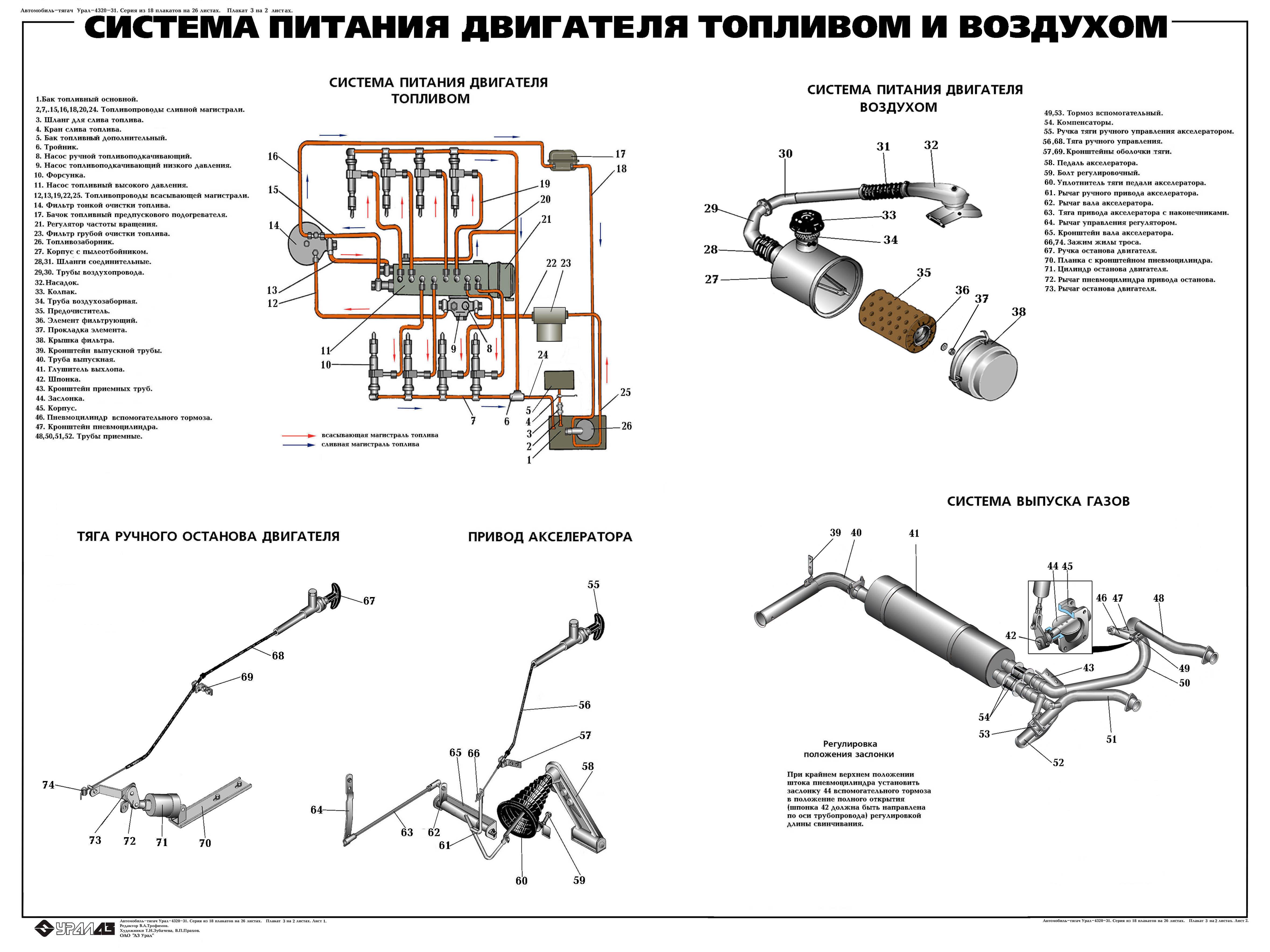Система питания двигателя топливом и воздухом.