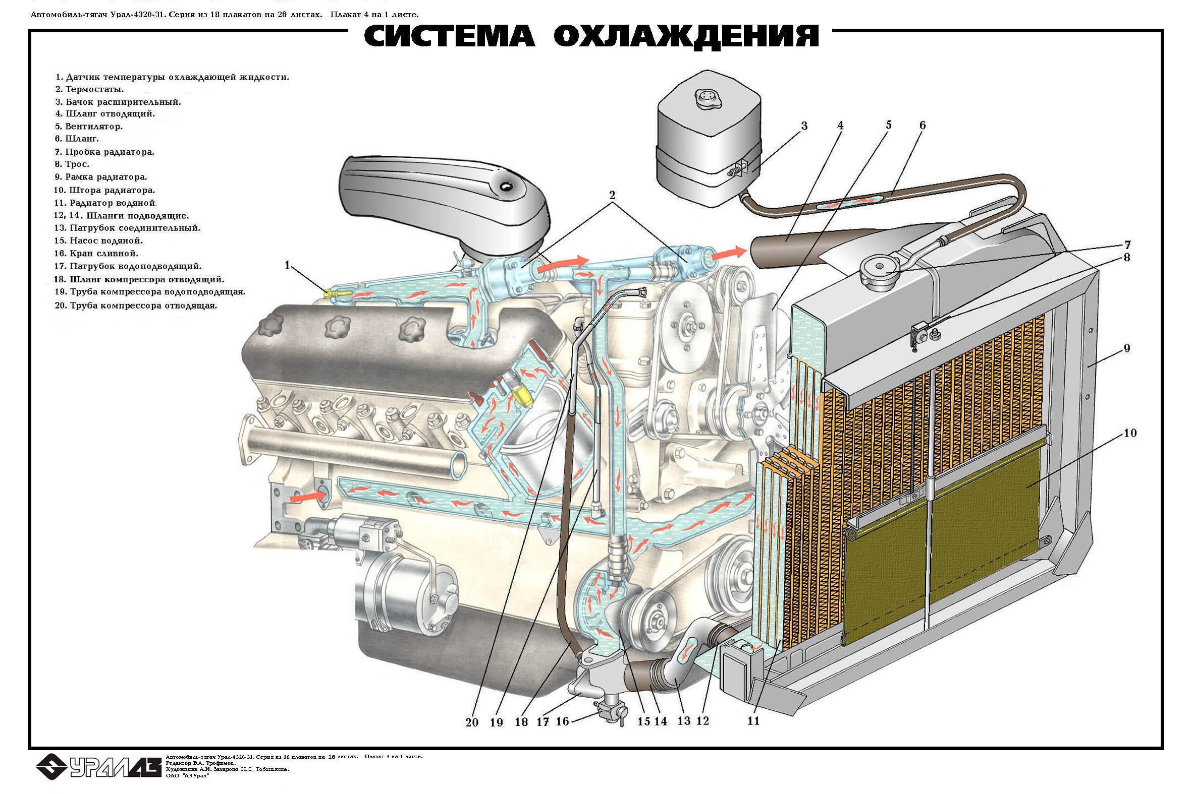 Излишнее тепло, выделяемое системой охлаждения двигателя, обычно применяется для дополнительного обогрева кабины...