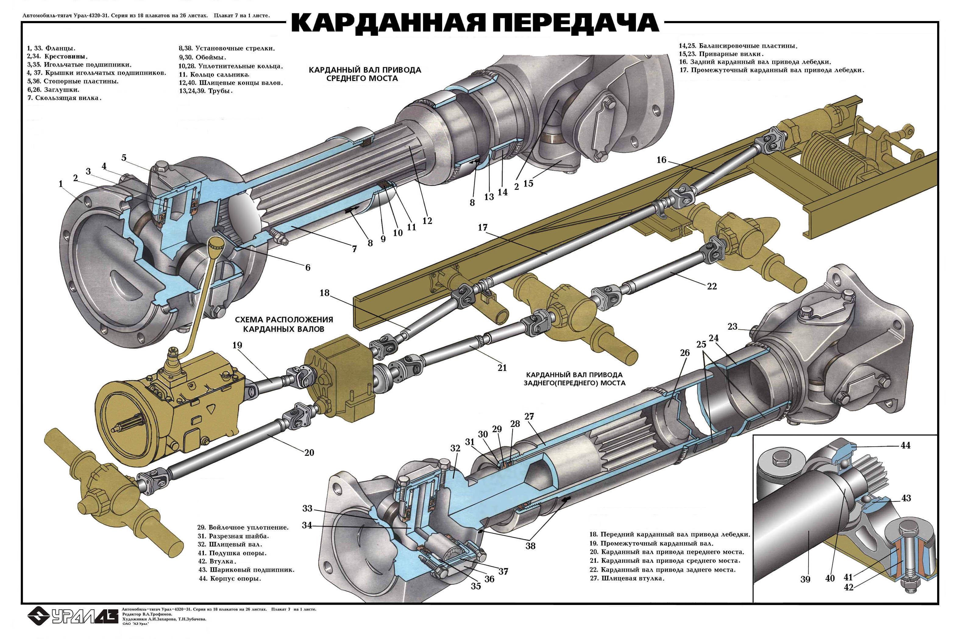 Схема основных узлов и деталей карданной передачи на примере УРАЛ 4320-31.